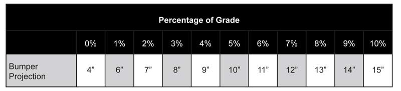 percentage of grade for dock bumpers